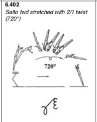 Front layout 2:1 dismount (Araujo:Bi)