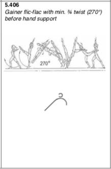 Gainer back handspring 3:4 to handstand (Khorkina)