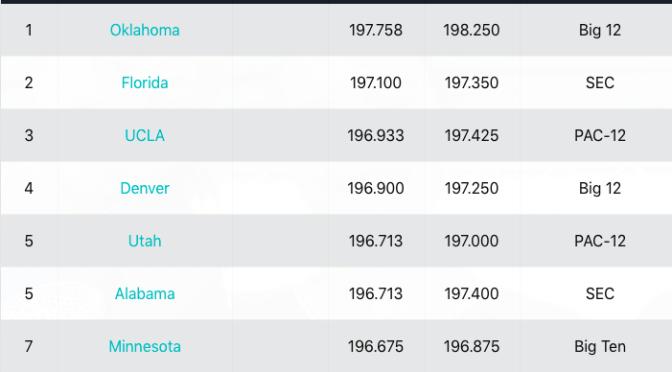 Week 3 Rankings