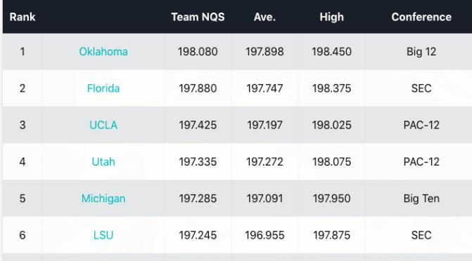 NCAA Week 9 Rankings