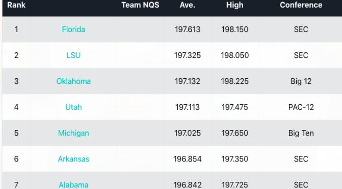 Week 7 Rankings & NQS Update